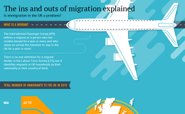 The Ins and Outs of Migration Explained