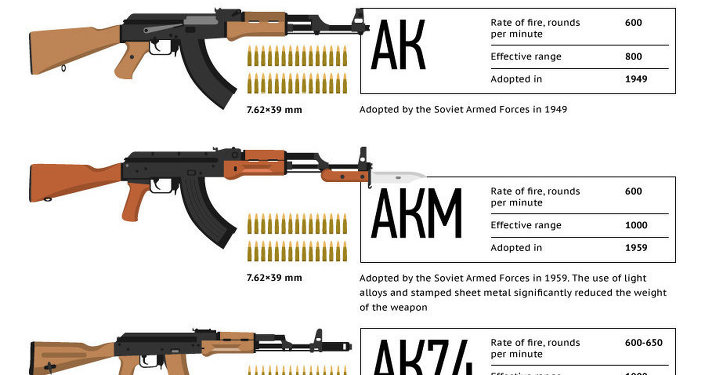 The legendary Kalashnikov assault rifle