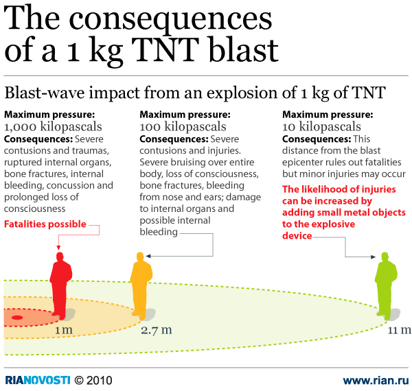 The consequences of a 1 kg TNT blast