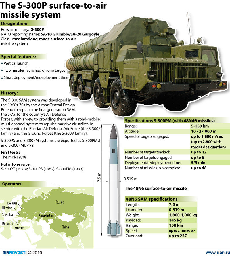 The S-300-P surface-to-air missile system