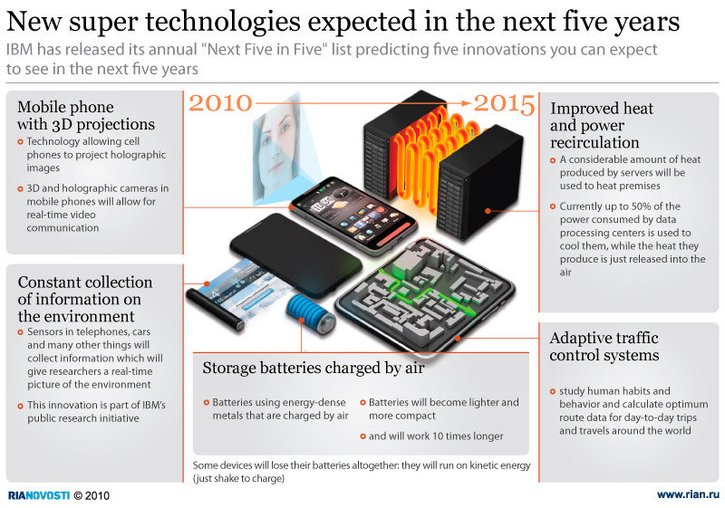 New super technologies expected in the next five years