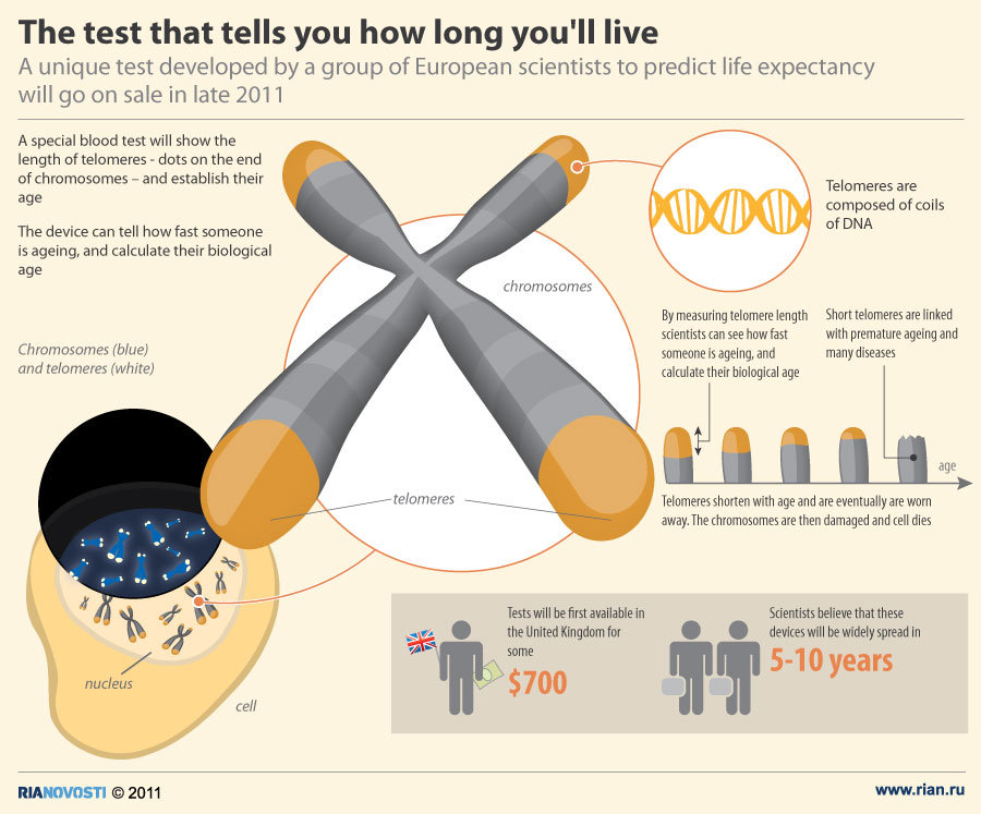 The test that tells you how long you'll live