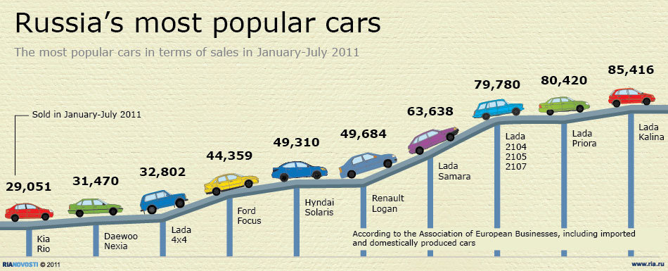 The most popular cars in terms of sales in January-July 2011