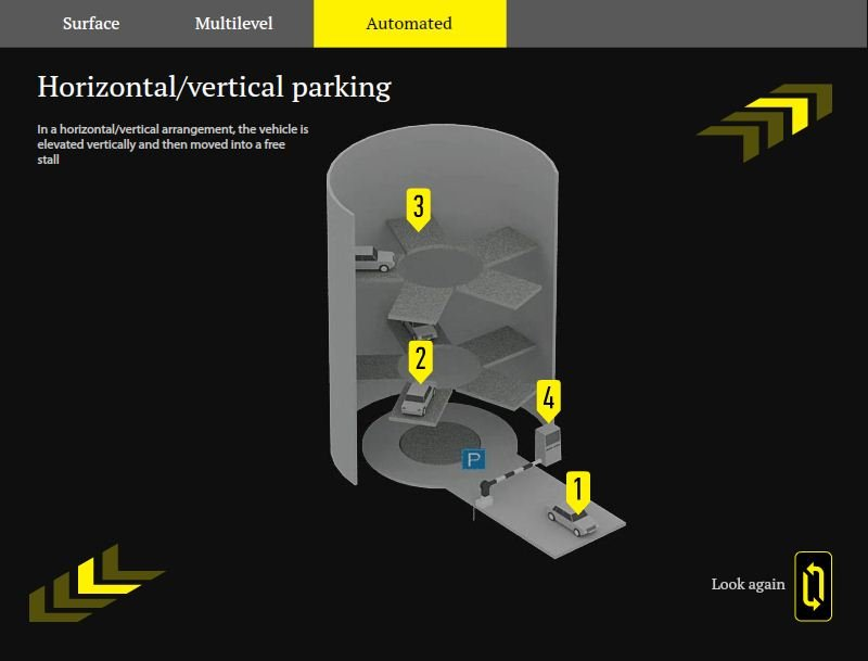 Main types of parking facilities