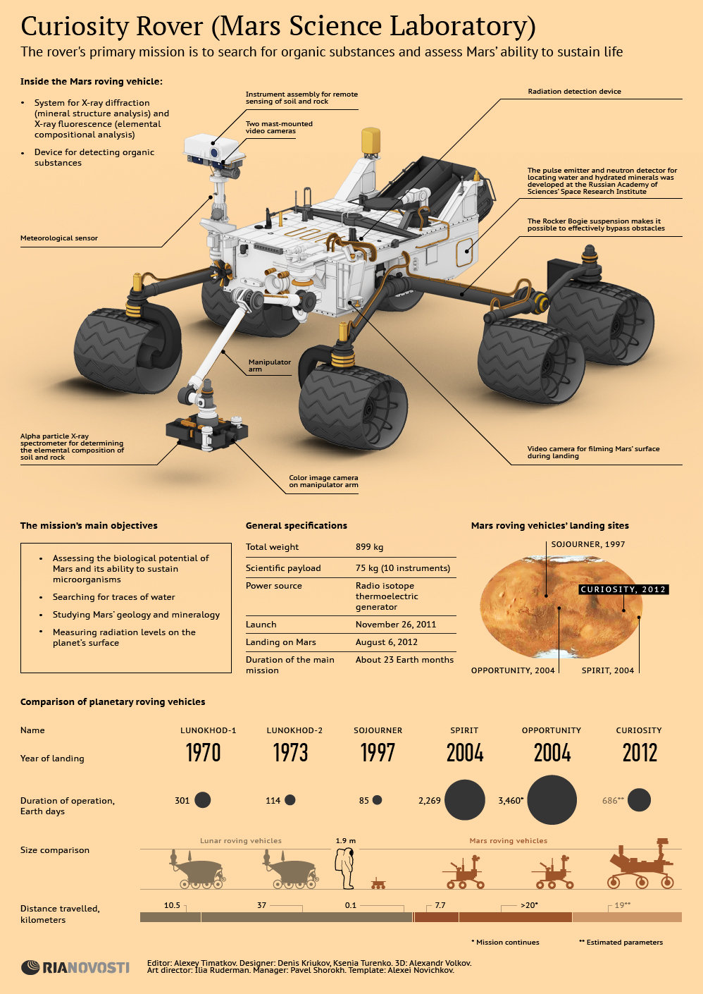 Curiosity Rover: One Year on Mars