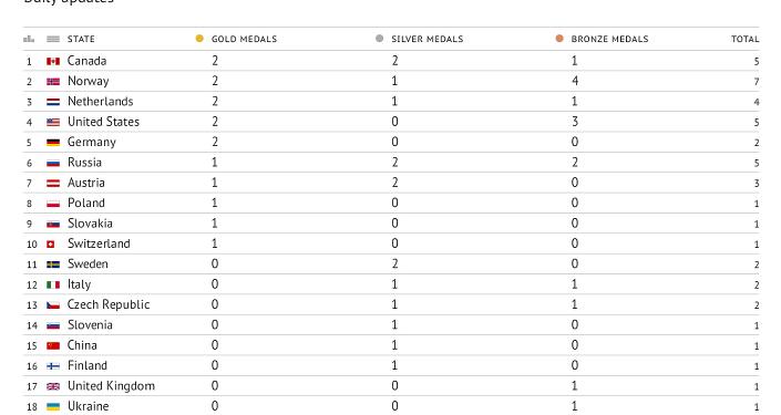 Sochi Olympics Medal Count