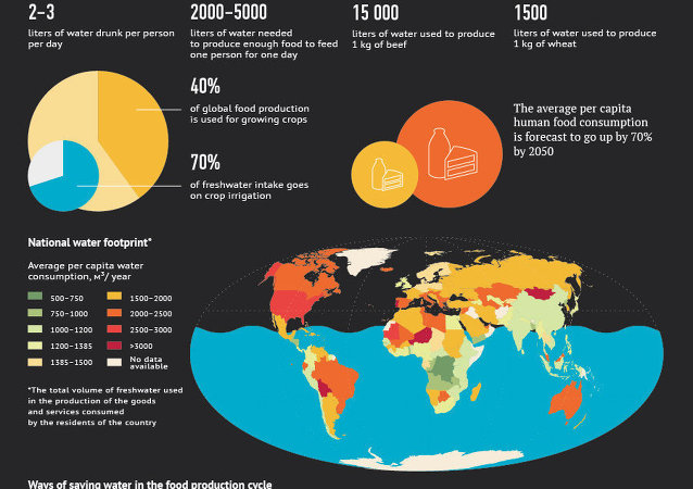 Water shortages resulting from food production