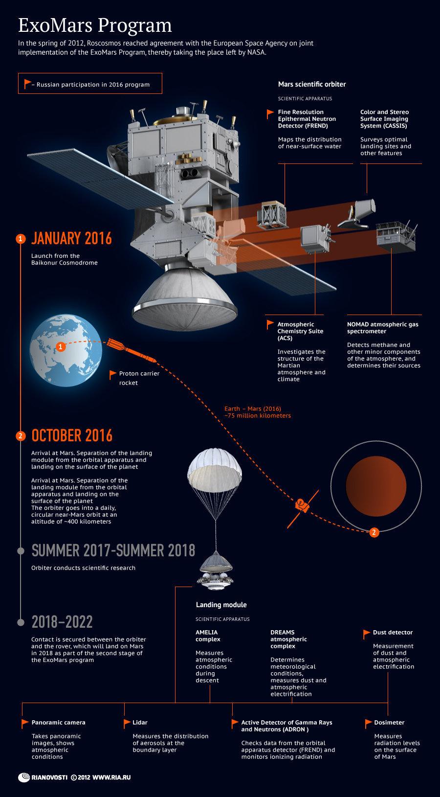 ExoMars Program