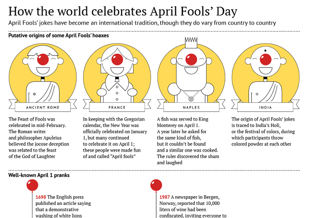 How the World Celebrates April Fools' Day