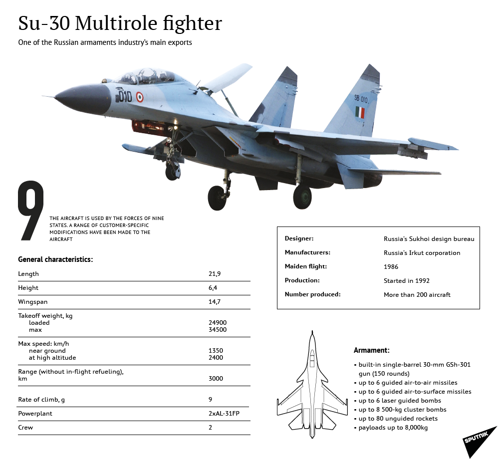 Su-30 Multirole fighter