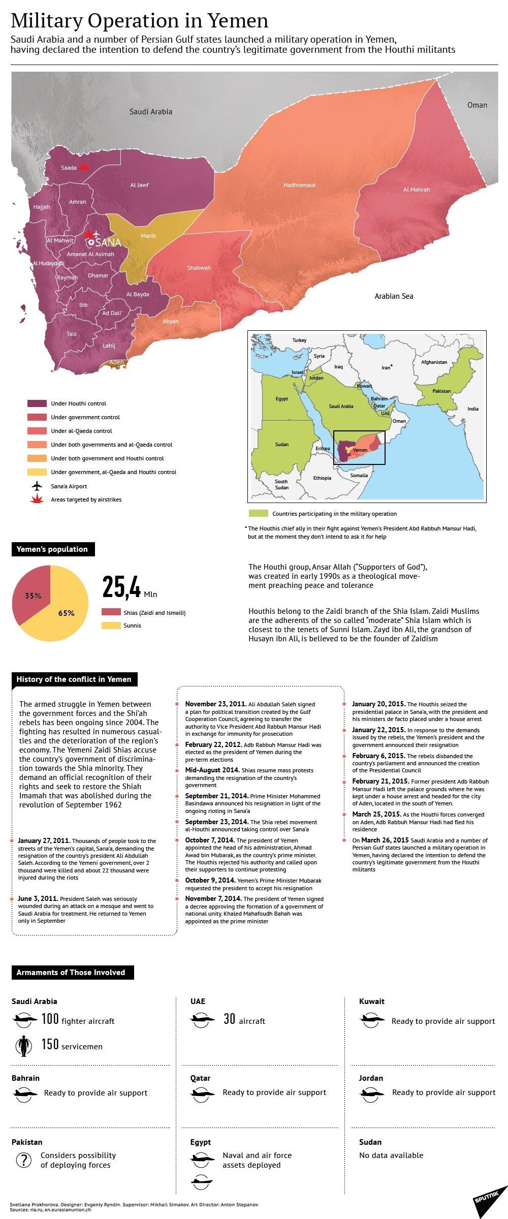 Military Operation in Yemen