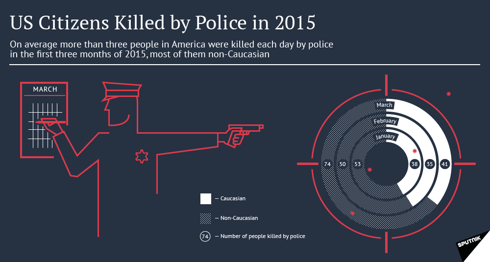 US Citizens Killed by Police in 2015