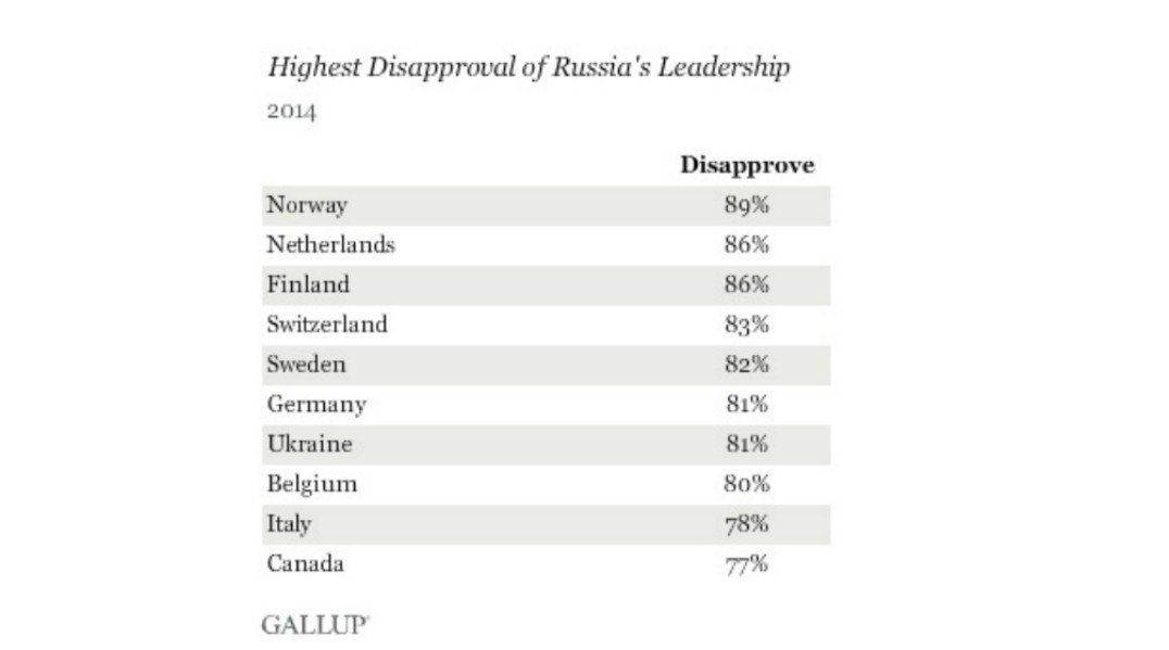 Screenshot from Gallup research group website