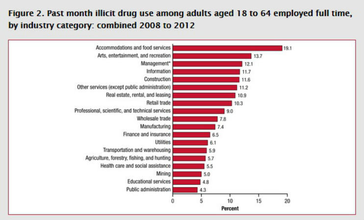 Drug use rates broken down by industry