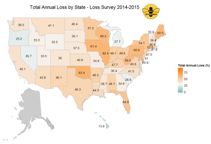 The loss of colonies varied across geographical regions. Some states like Michigan, Illinois and Iowa lost over 64% of their honeybee colonies, while Hawai'i was the geographical and statistical outlier, losing only around 14% of colonies.