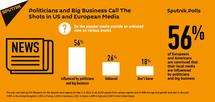 Mass media are influenced by politicians in the EU and US
