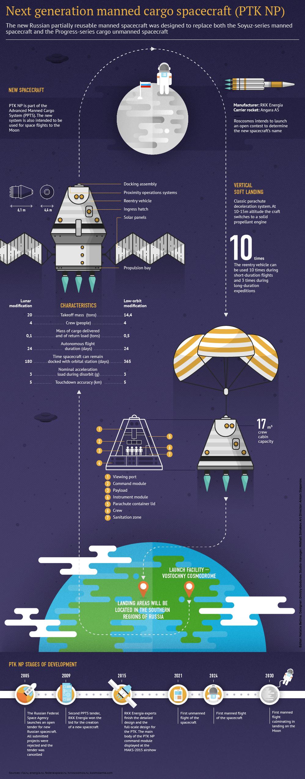 Next Generation Manned Cargo Space Craft