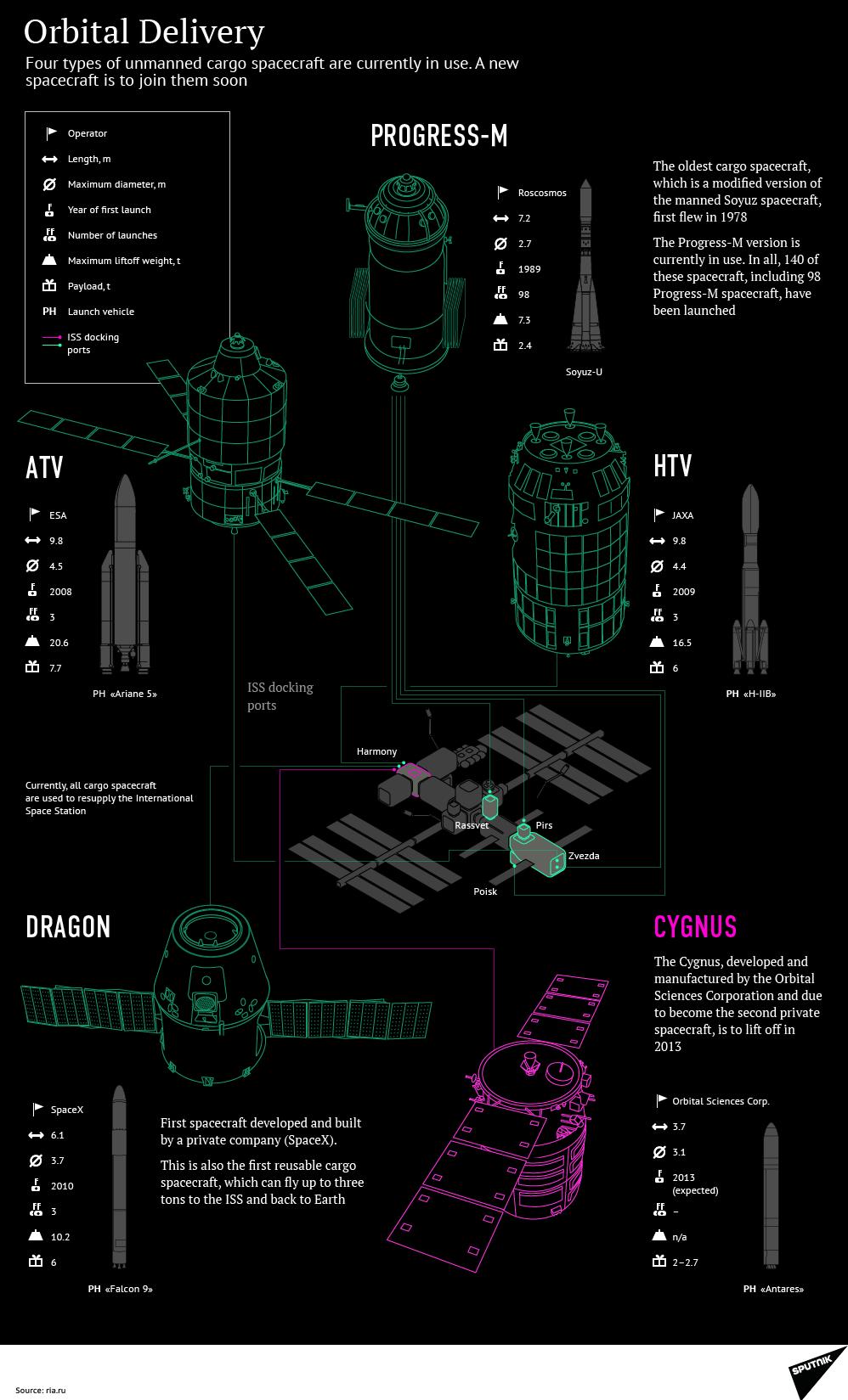 Orbital Delivery
