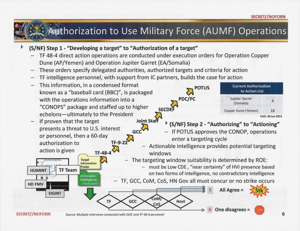 Slide from Pentagon report showing procedure for drone strike authorization procedure.
