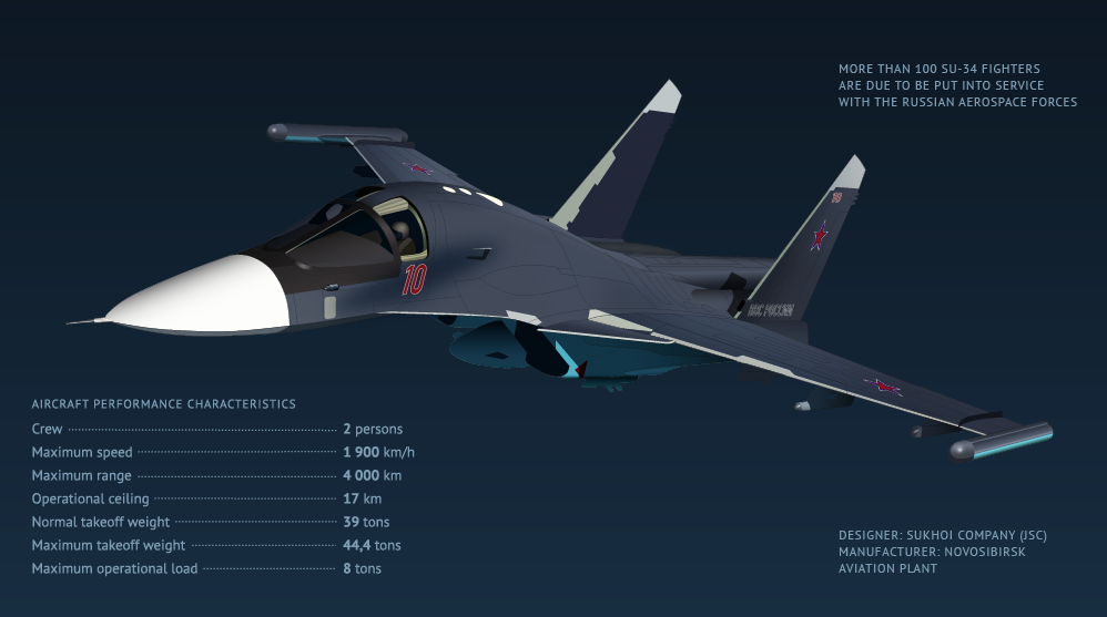 The Sukhoi Su-34 (Fullback) fighter-bomber