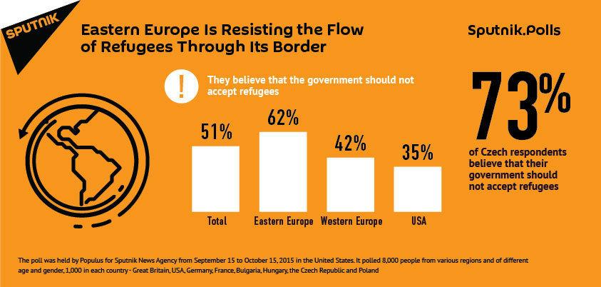 Eastern Europe Bucks Against Accepting Refugees