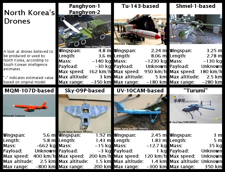 North Korean drones, according to South Korean intelligence estimates. Click to enlarge.