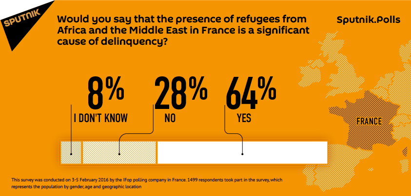 The French Public See Migrants as an Important Factor in Rise of Criminal Activity
