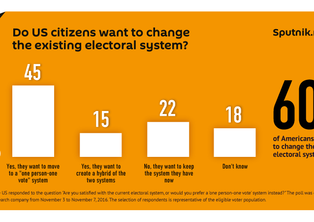 Do US citizens want to change the existing electoral system?