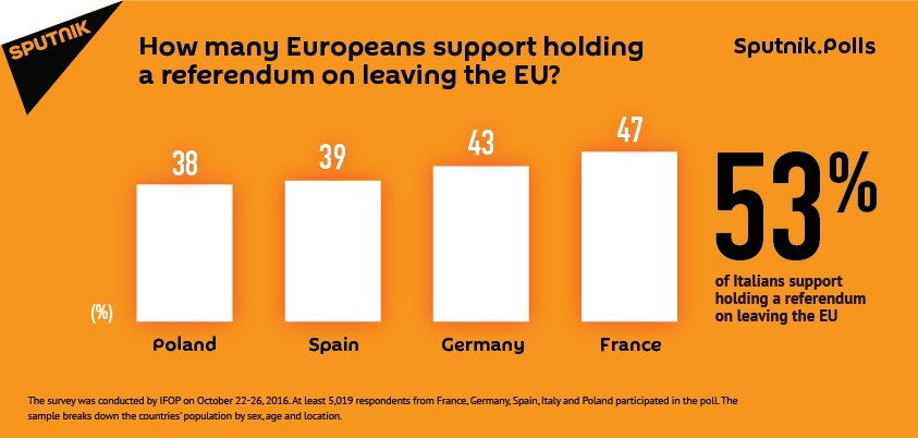 How many Europeans support holding a referendum on leaving the EU?