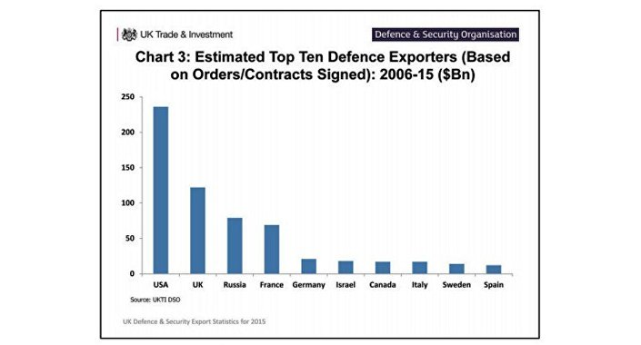 Estimated Top Ten Defense Exporters (based on orders/contracts signed): 2006-15 ($bn)