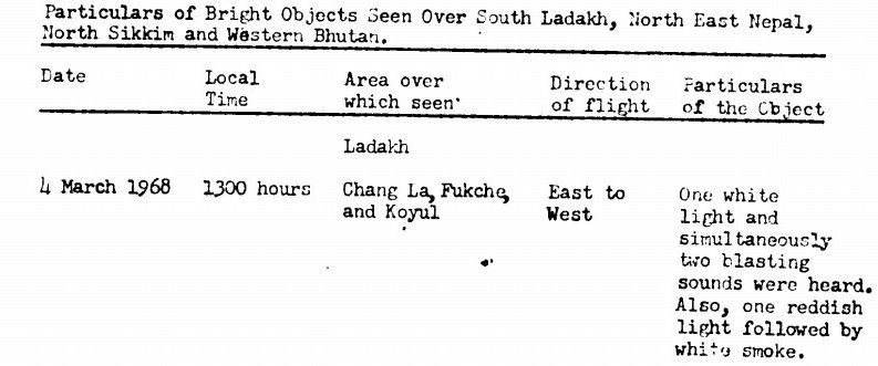 CIA document on Ladakh