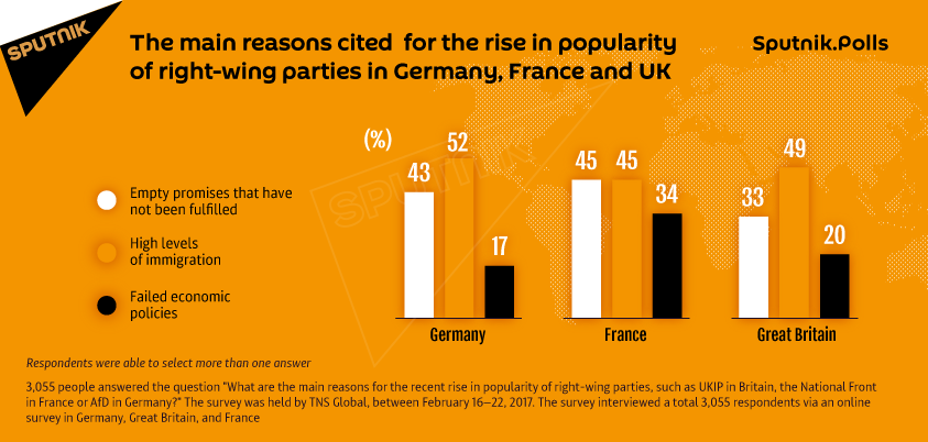 Success of Right-Wing Parties due to Unfulfilled Government Promises, say Brits, French, and Germans