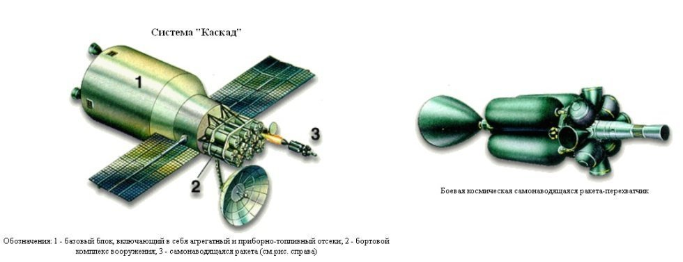 Left: the 17A11 Kaskad. Right: A maneuverable space-based rocket interceptor design.