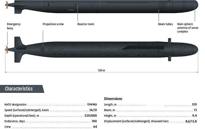 Russian nuclear submarine Ulyanovsk