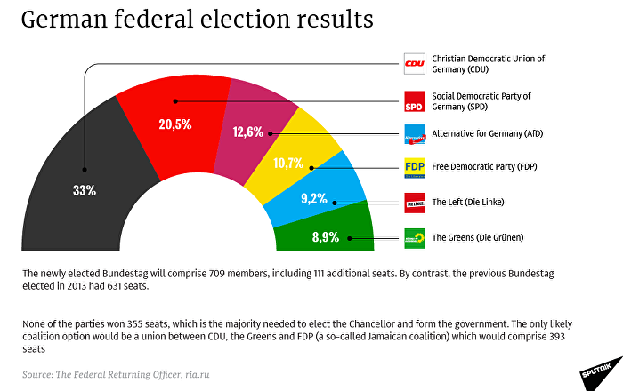 German federal election results