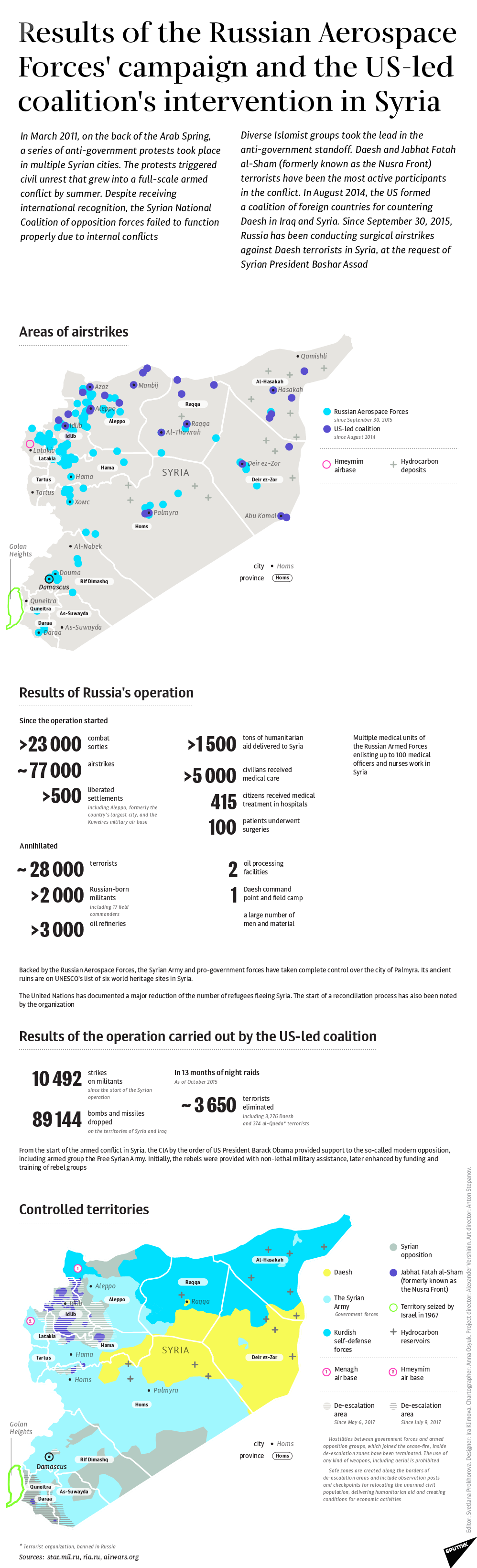 Results of Russian Air Campaign and US-led Coalition Intervention in Syria