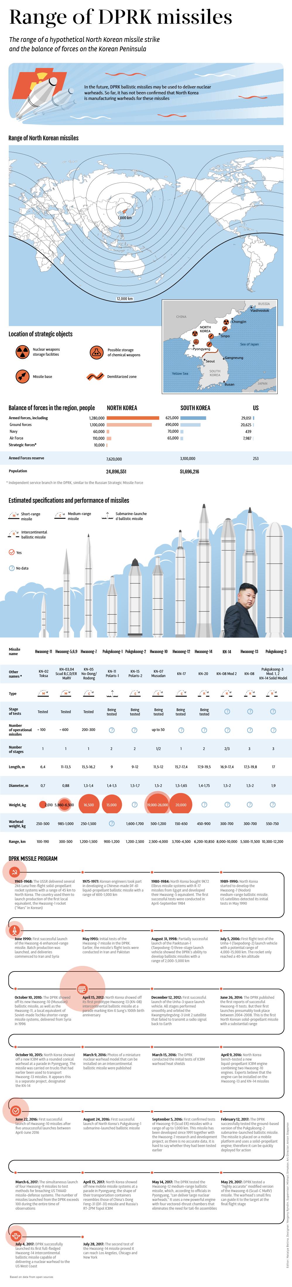 Range of DPRK missiles