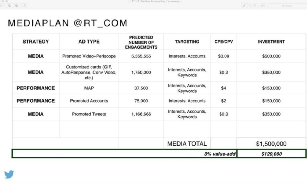 Slide 10, laying out the details of the proposed $1.5 million ad buy, including Promoted Video and Periscope, customized cards, keyword-based targeting, promoted accounts and promoted tweets.