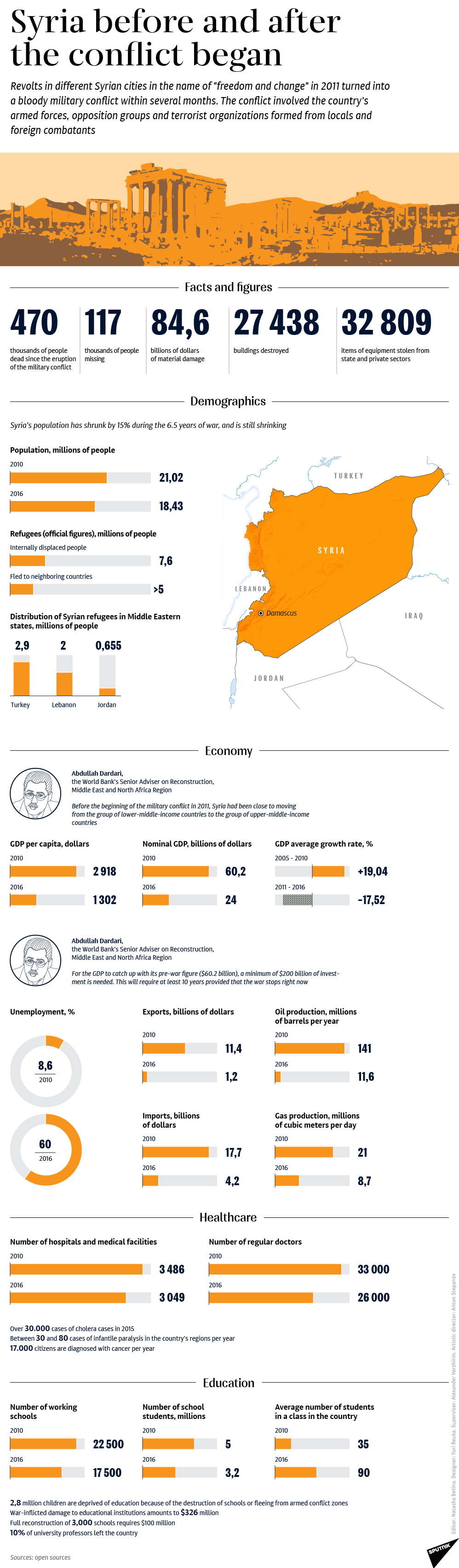 Syria in facts and figures