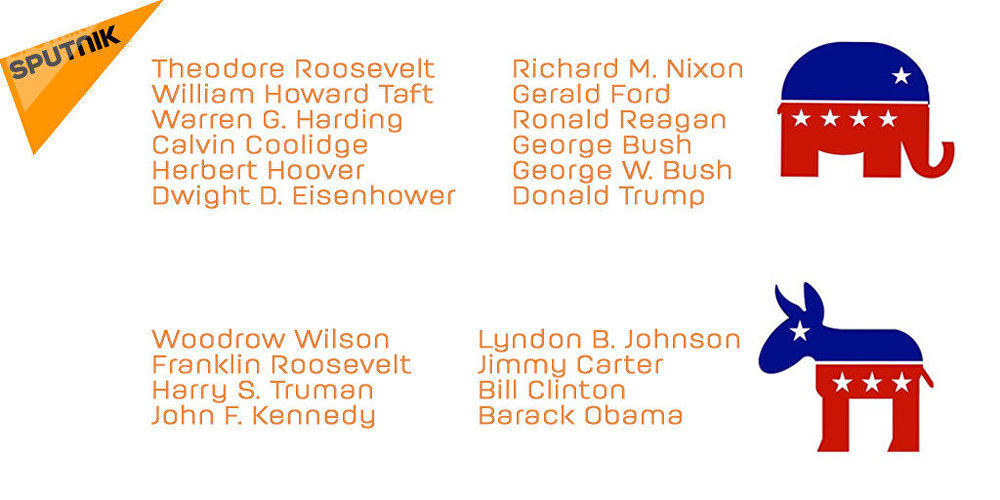 List of the US presidents since the beginning of the XX century