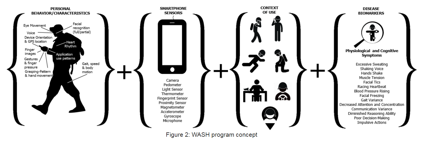 Program concept for DARPA's Warfighter Analytics using Smartphones for Health program.