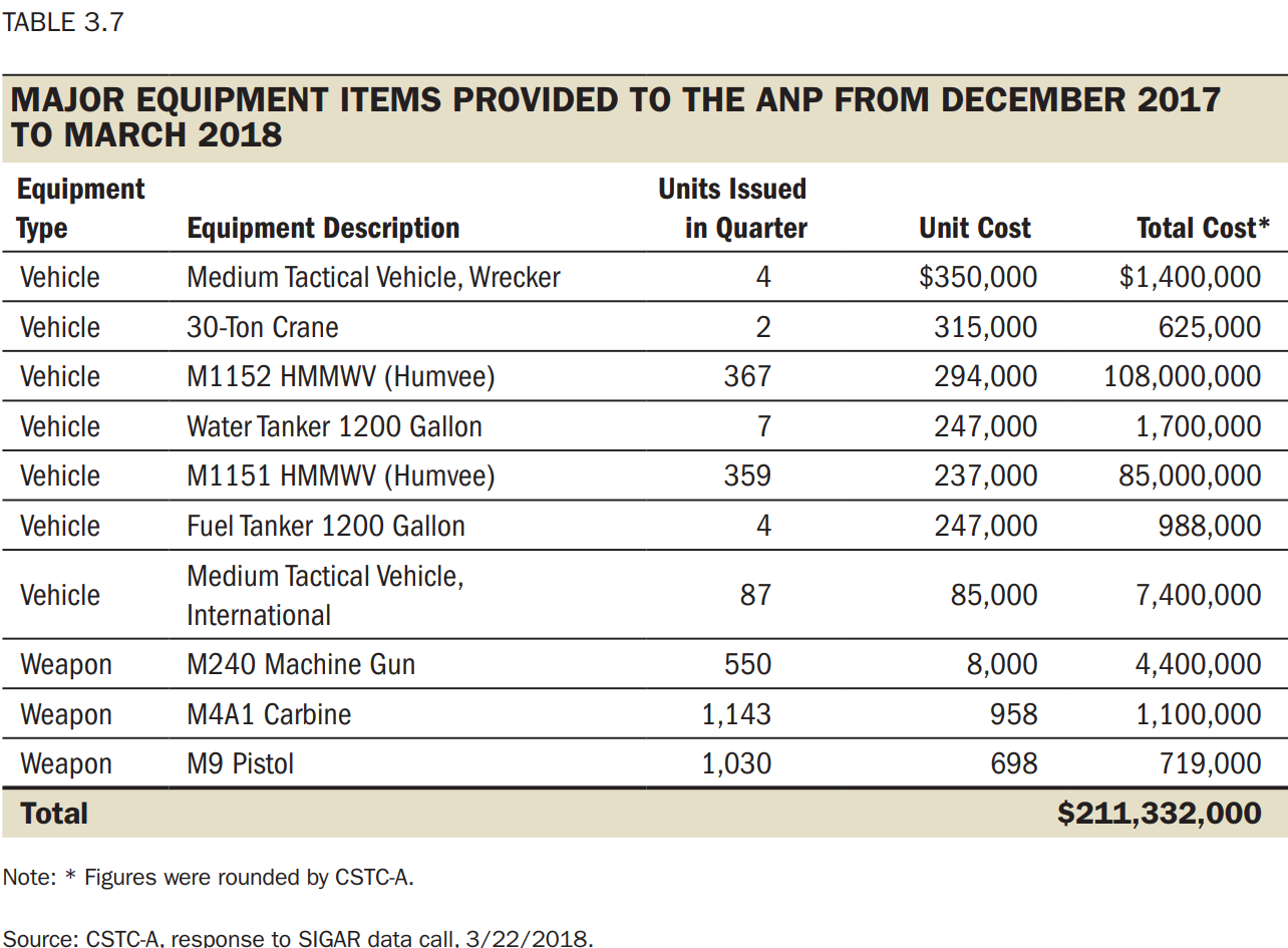 Major equipment items provided to the Afghan National Police from December 2017 to March 2018.