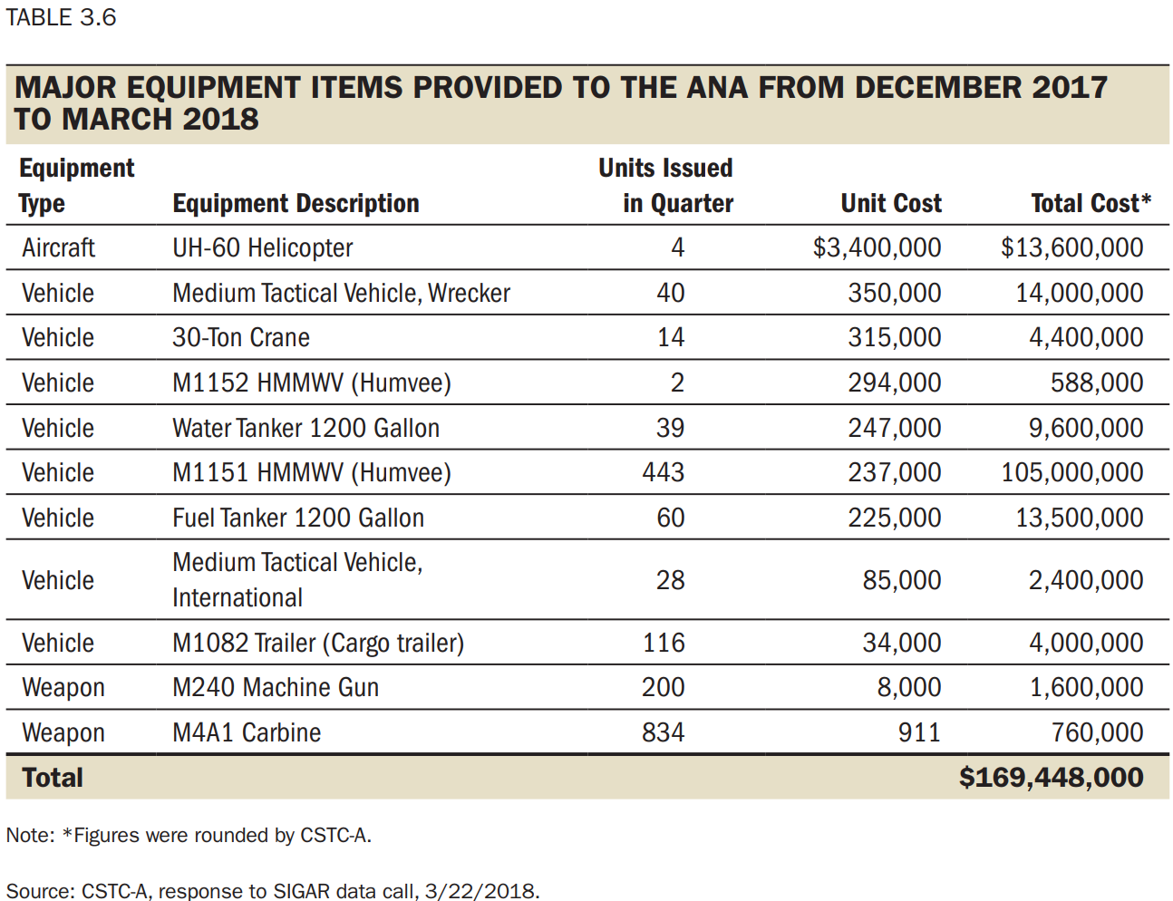 Major equipment items provided to the Afghan National Army from December 2017 to March 2018.