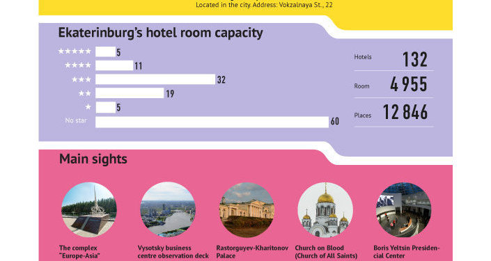Yekaterinburg in facts and figures