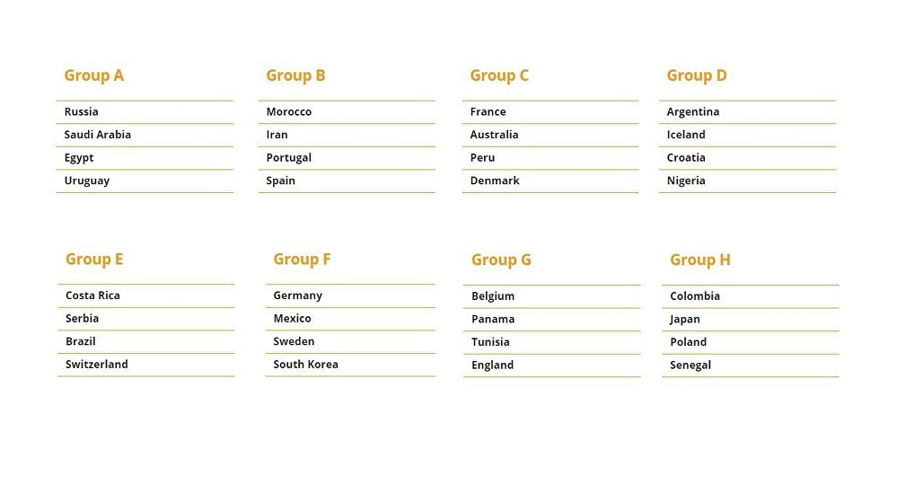 2018 World Cup Groups