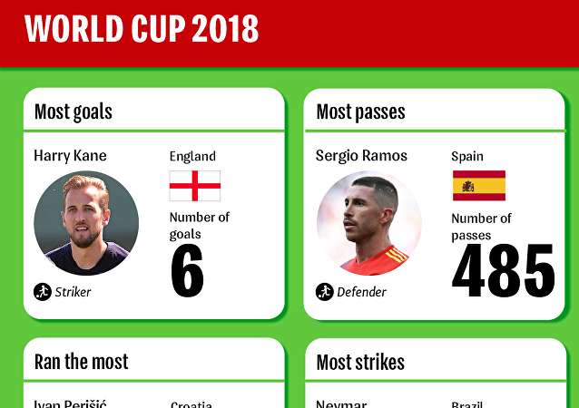 Best Of The Best At FIFA World Cup 2018