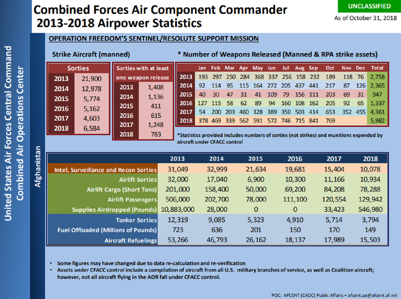 Number of weapons released by aircraft under Combined Forces Air Component commander control in Afghanistan between January and October of 2018.