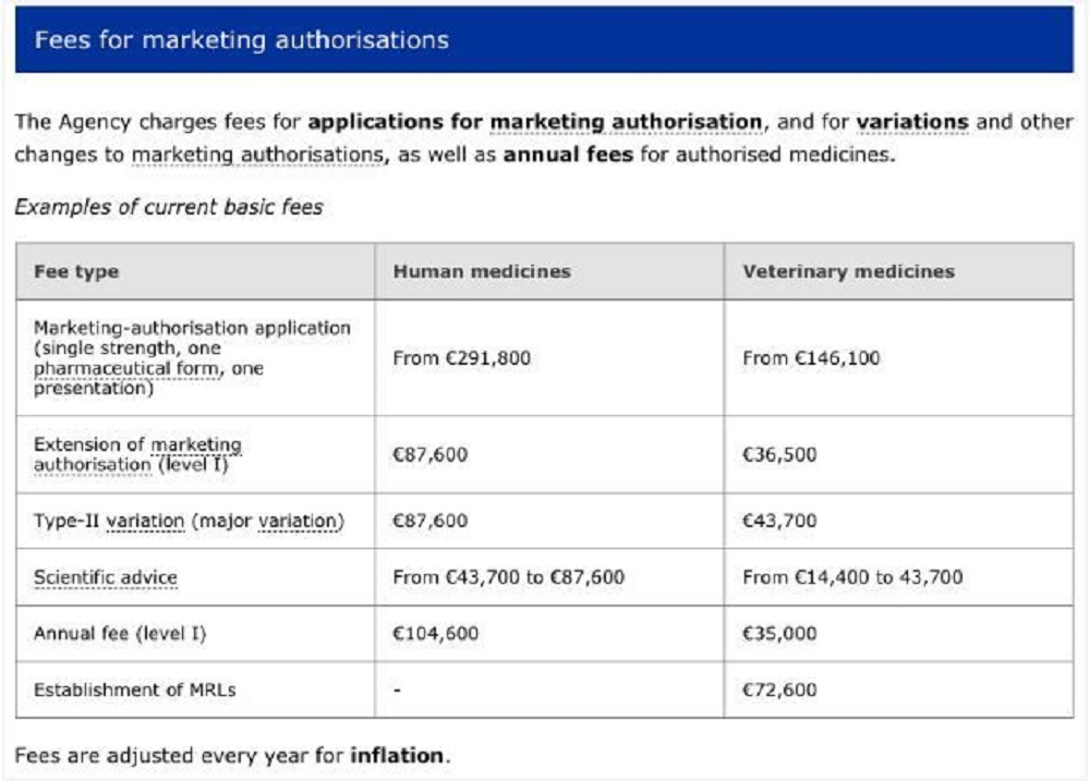 Fees for marketing authorisations