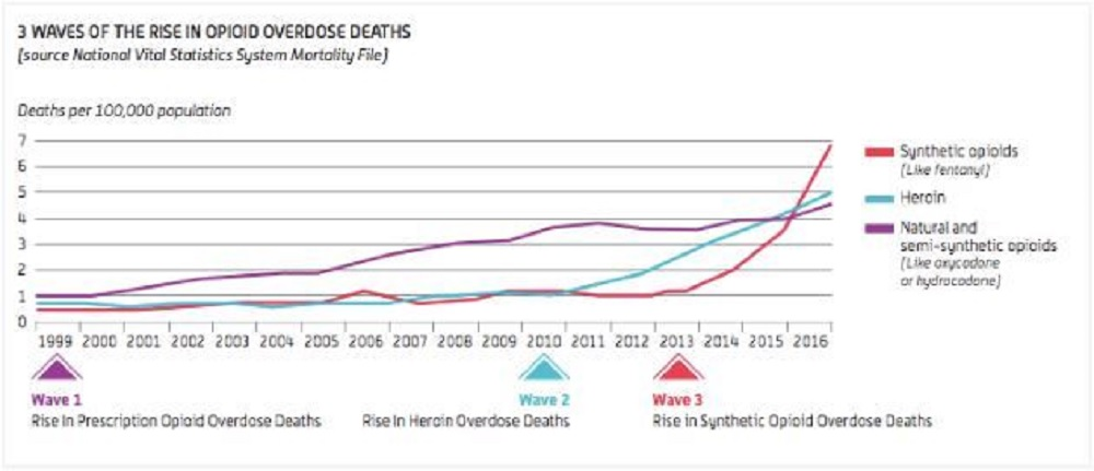Three waves of the rise in opioid overdose deaths