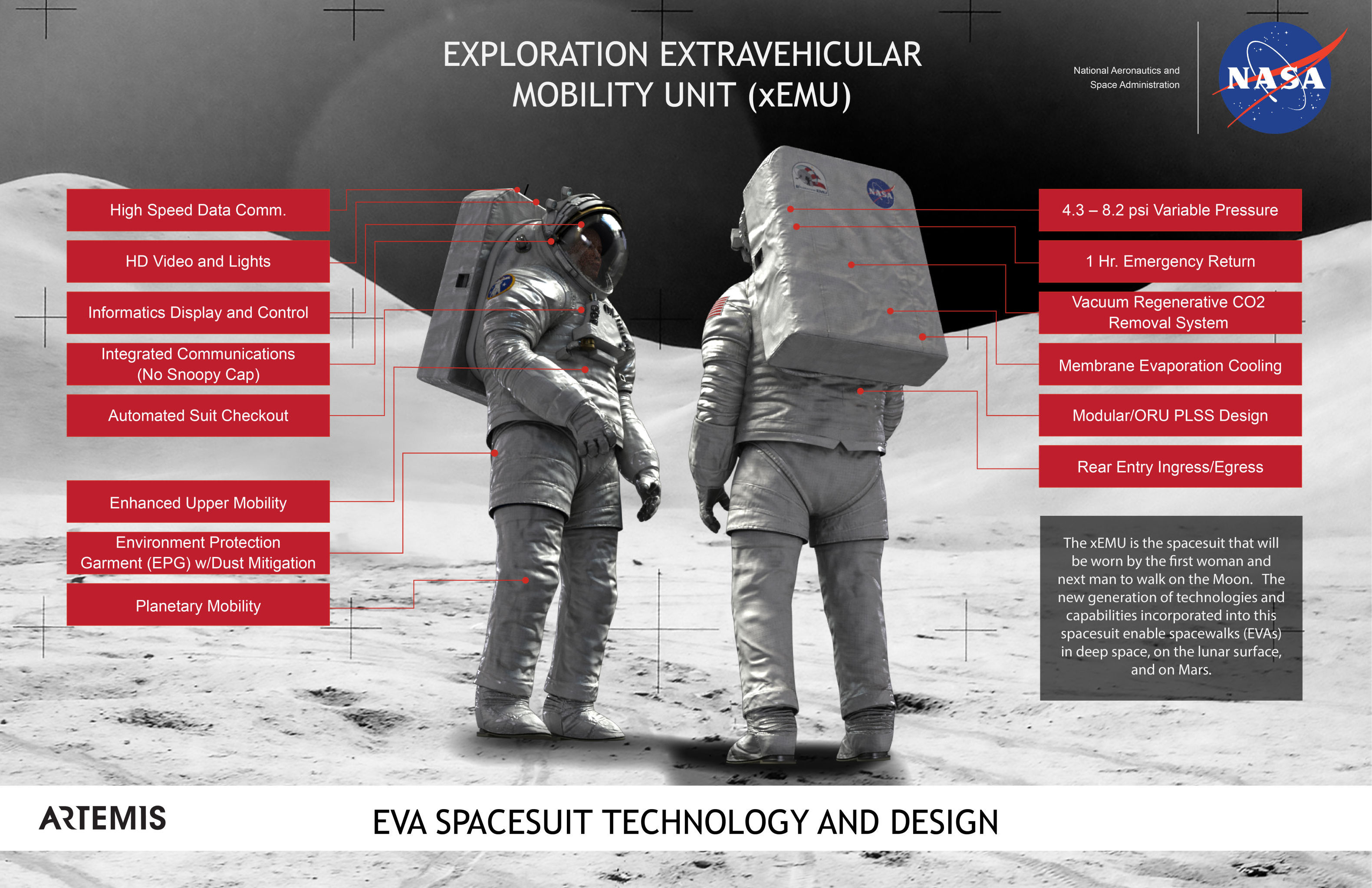NASA Infographic on the features of its new Exploration Extravehicular Mobility Unit (xEMU).